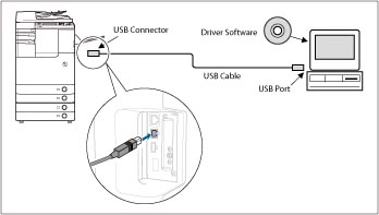 Connecting the Machine to a Computer or Network