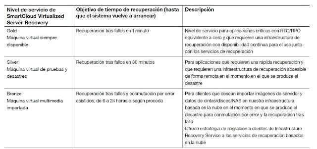 tabla servicios DRaaS_IBM