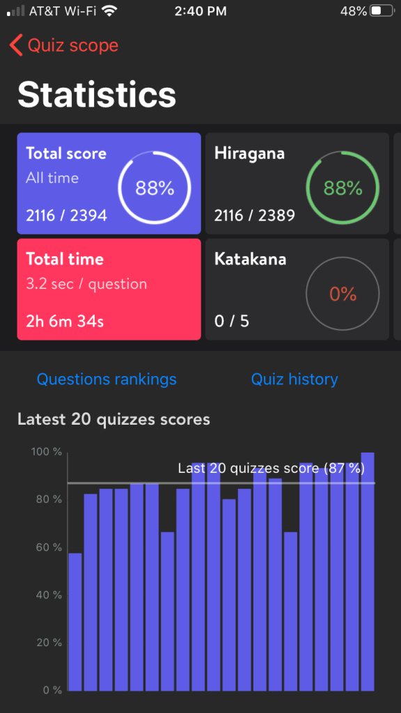 "Photo Description: the quiz scope statistics page. The page has four rectangular sections on the upper half of the page which display ""total score, hiragana, total time, and katakana"" The lower half is a bar chart of the score of the last 20 quizzes."