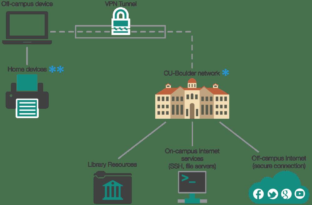 medium resolution of off campus connectivity