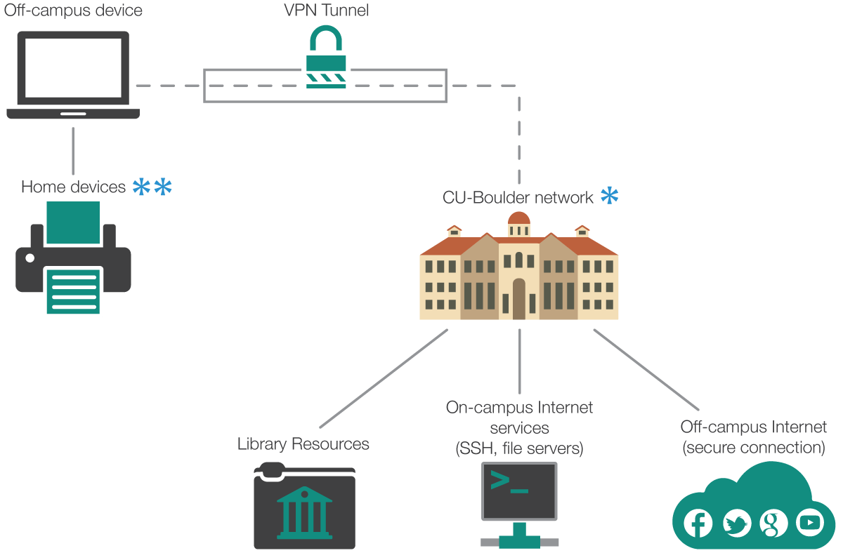 hight resolution of off campus connectivity