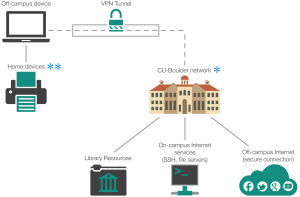 VPN  How It Works | Office of Information Technology