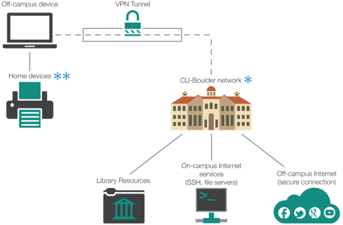 small resolution of off campus connectivity