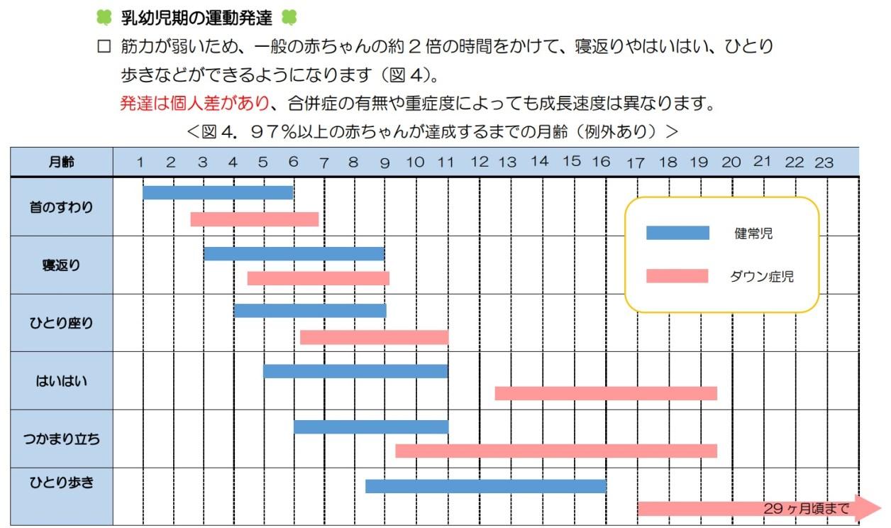 ダウン症の首すわり時期が示された表