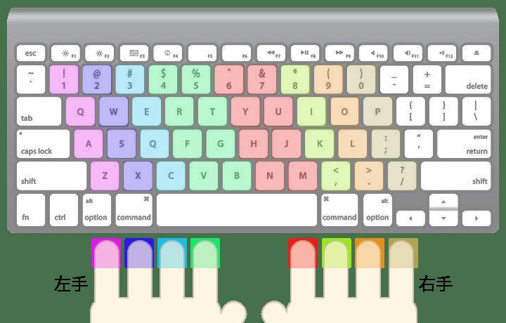 キーボードのそれぞれのキーはこの指で打ちましょう
