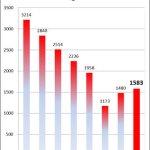雄蛇会TOP5の経年変化グラフ(2014年結果反映)