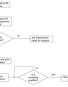 For example you could use  flowchart to present recruiting steps hiring managers here   basic of snapshot the process also faq guide structured recruitment workable rh resourcesable