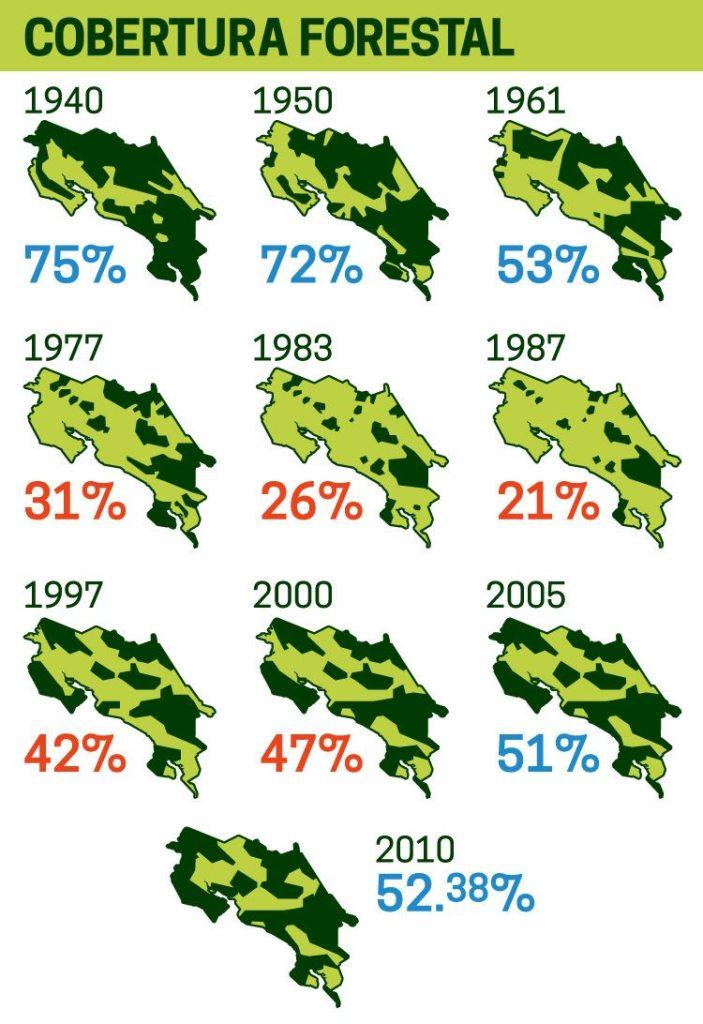 Este gráfico, producido por Revista Vacío, muestra el cambio porcentual y de manera aproximada el cambio geográfico de la cobertura boscosa.
