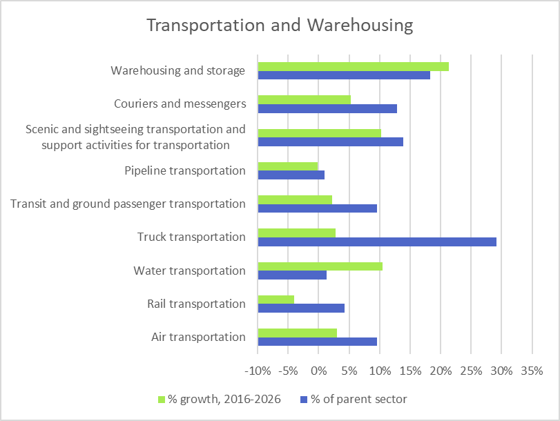 Projected Growth for Transportation and Warehousing Subsectors