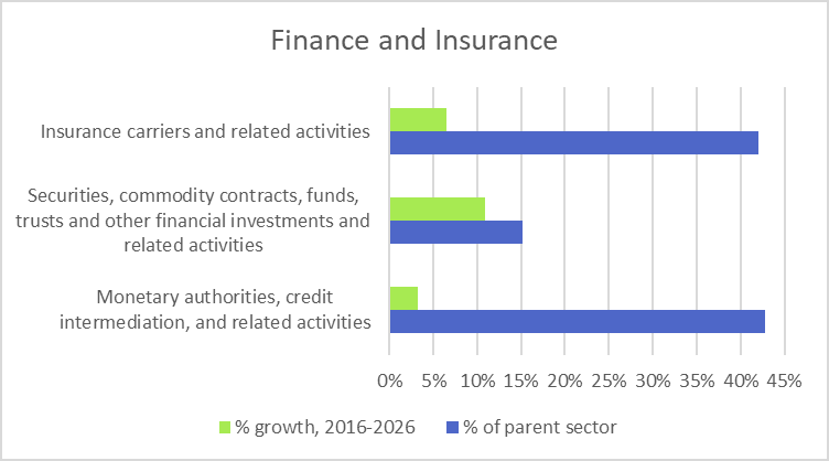 Finance and Insurance