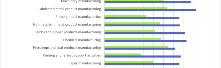 Manufacturing Description
