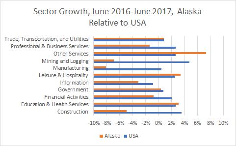 Alaska Sector Growth