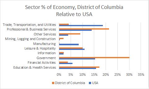 Washington D.C. Sector Sizes