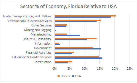 Florida Sector Sizes