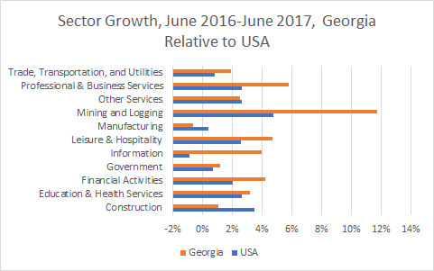 Georgia Sector Growth
