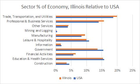 Illinois Sector Sizes