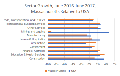 Massachusetts Sector Growth