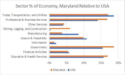 Maryland Sector Sizes