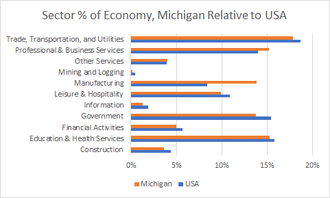 Michigan Sector Sizes