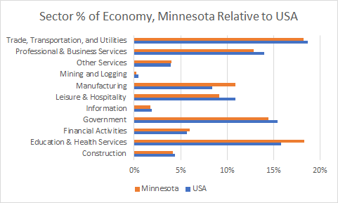 Minnesota Sector Sizes