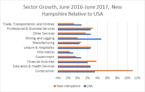 New Hampshire Sector Growth