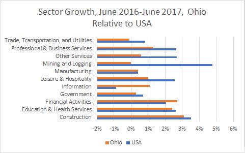 Ohio Sector Growth