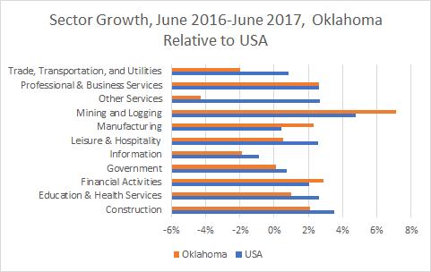 Oklahoma Sector Growth