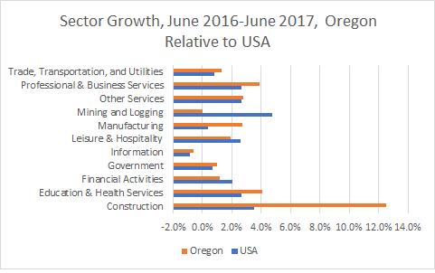 Oregon Sector Growth