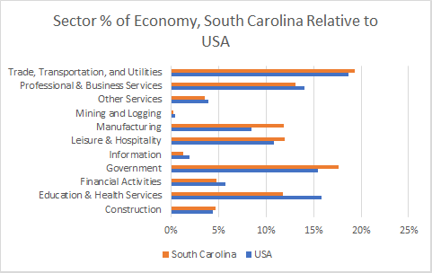 South Carolina Sector Sizes