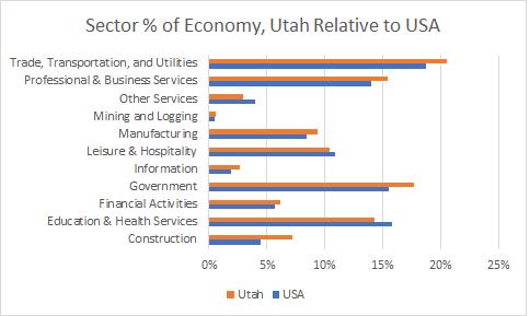 Utah Sector Sizes