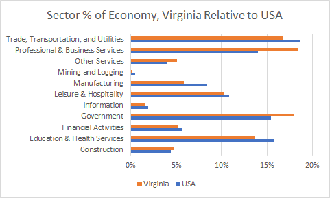 Virginia Sector Sizes