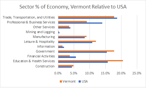 Vermont Sector Sizes