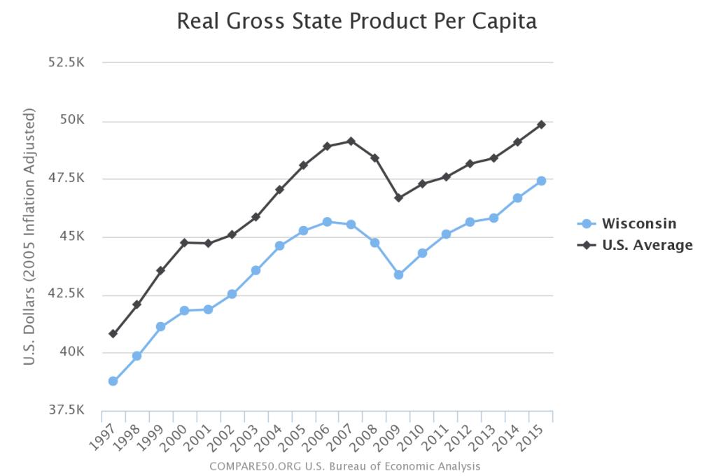 Wisconsin Income Per Person
