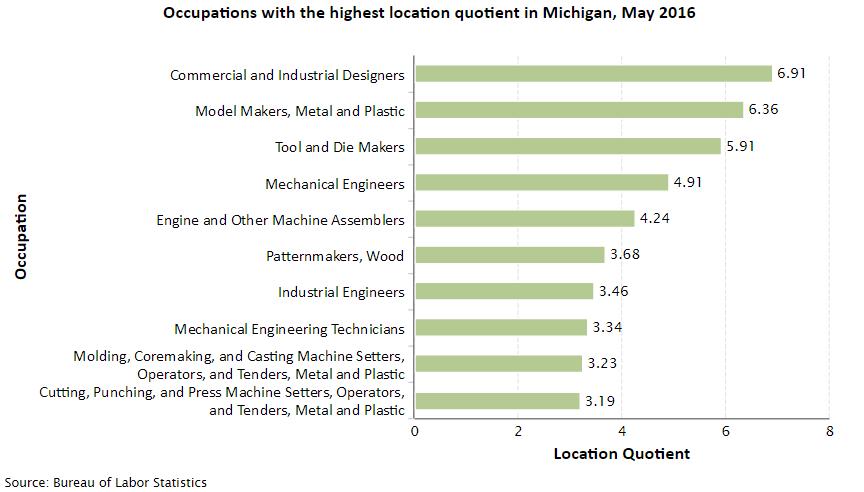 Michigan Job Opportunities