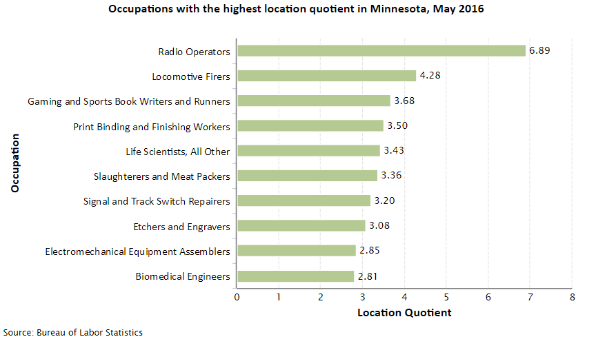 Minnesota Job Opportunities
