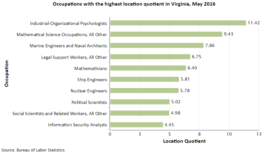 Virginia Job Opportunities