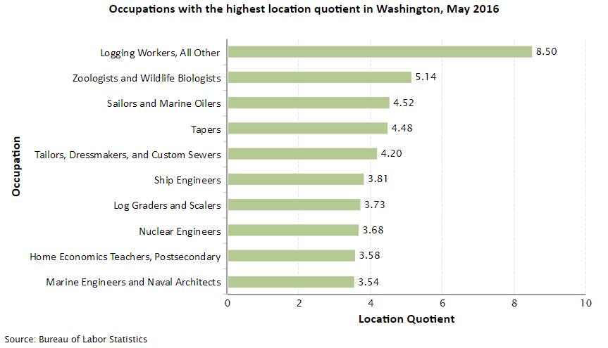 Washington Job Opportunities