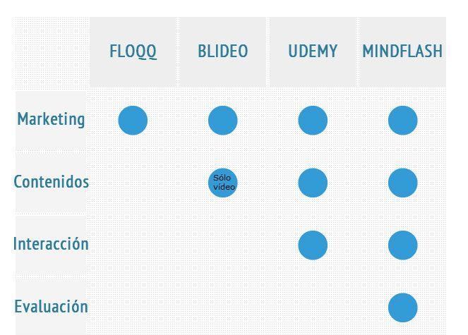 MarketPlaces de Formación eLearning