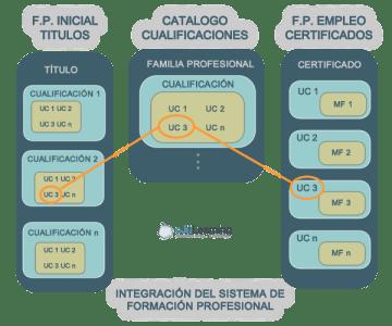 Integración del Sistema de FP