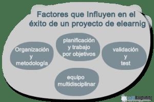 diagrama de factores que influyen en el éxito de un proyecto de e-Learning