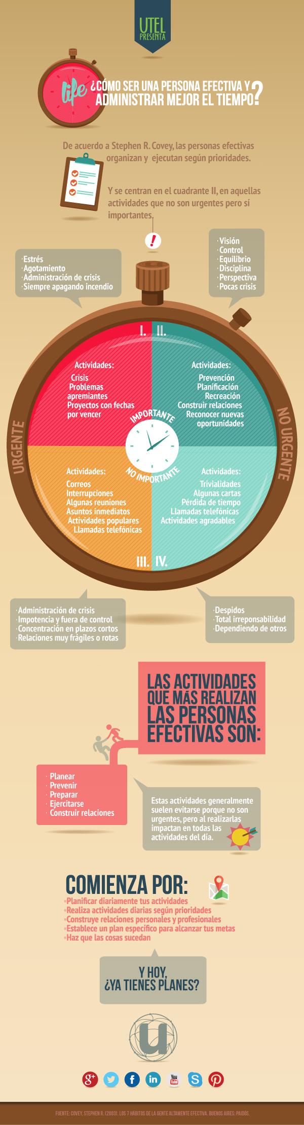 infografia-gestion-del-tiempo