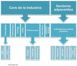 Industria Contenidos digitales