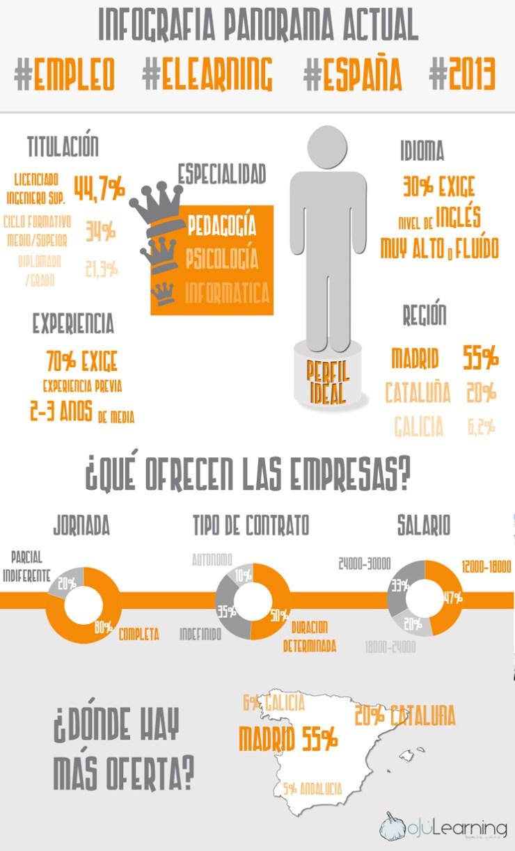 infografía empleo_ojulearning