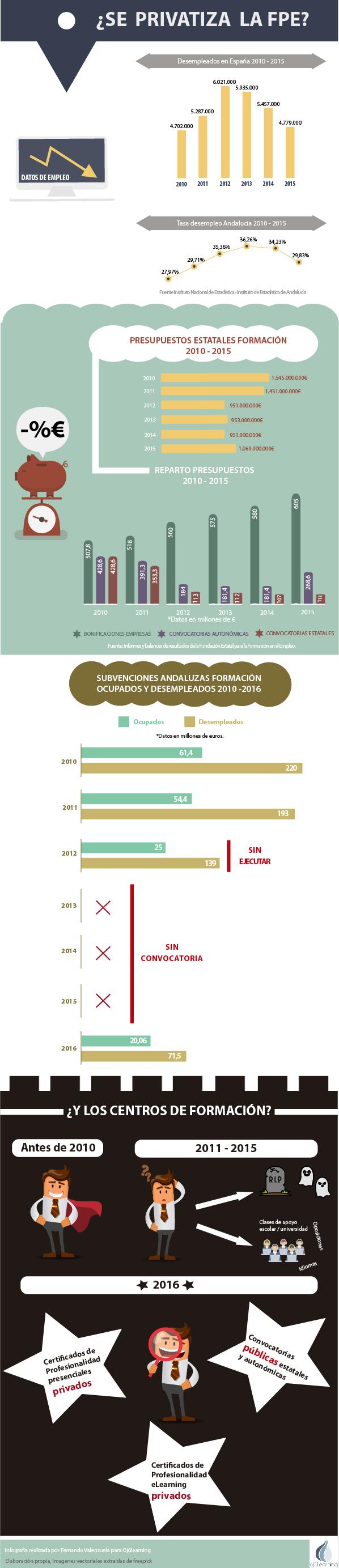 infografia-privatizacion-fpe