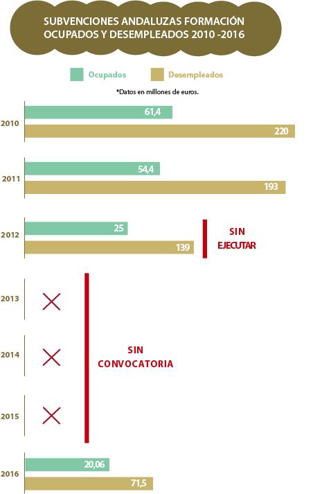 subvenciones-fpe-andalucia-2010-2016-def