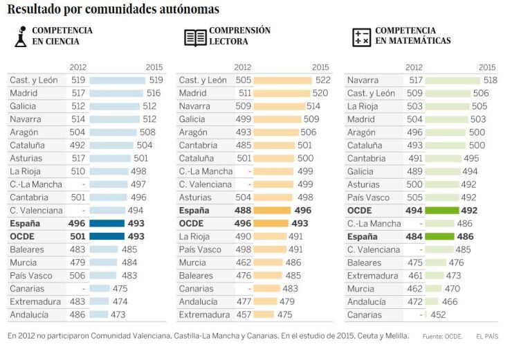 Fuente: Resultados del informe PISA. El País