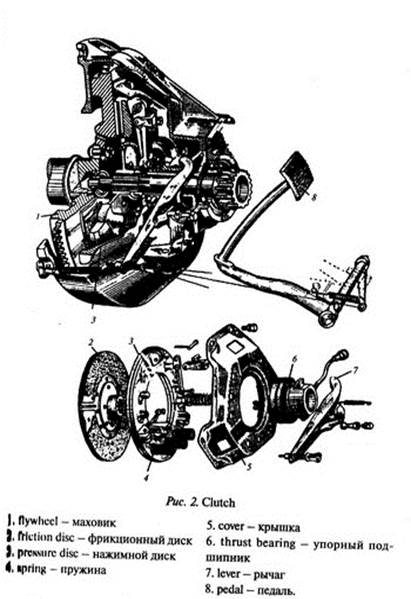 Principle of Operation of the Four-Stroke Petrol Engine