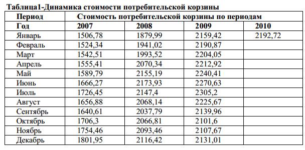 Потребительская корзина рф 2008 состав потребительской корзины росстат