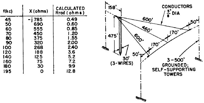 Coaxial Inverted L Antenna - Auto Electrical Wiring Diagram
