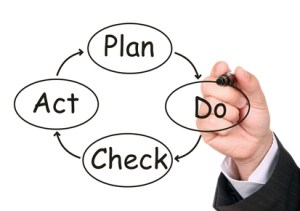 PDCA Plan-Do-Check-Act